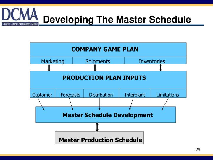 Developing The Master Schedule