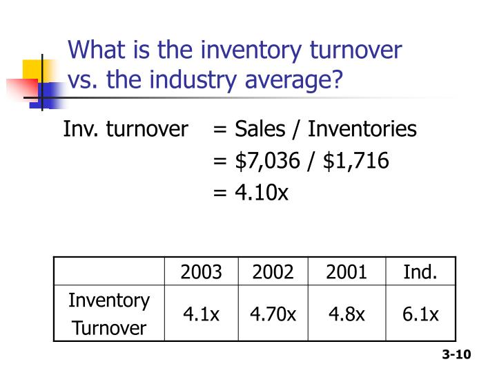 What is the inventory turnover vs. the industry average?