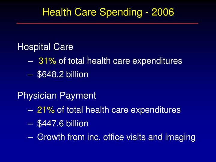 Health Care Spending - 2006