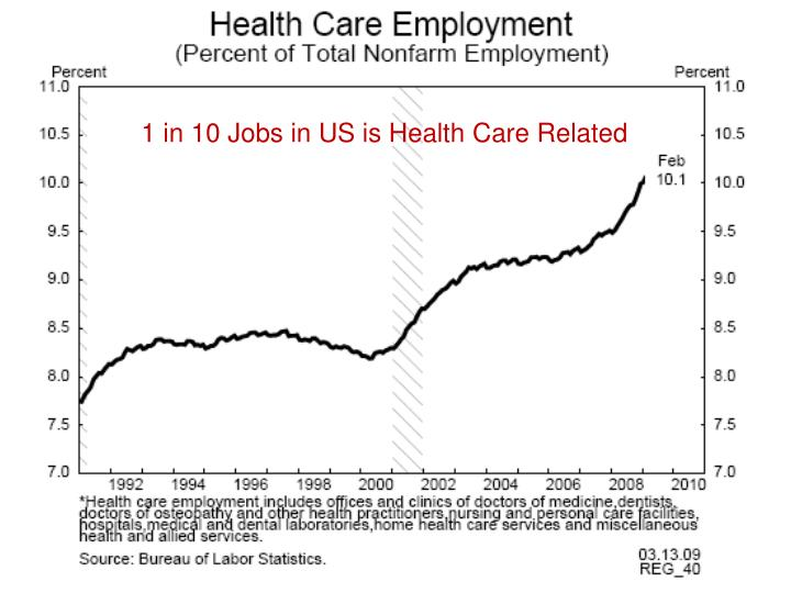 1 in 10 Jobs in US is Health Care Related