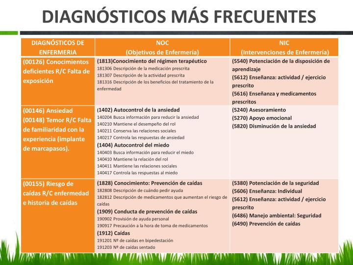 DIAGNÓSTICOS MÁS FRECUENTES