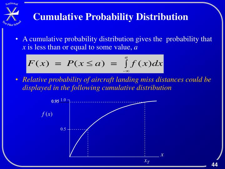 Cumulative Probability Distribution