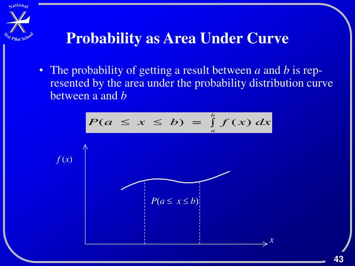 Probability as Area Under Curve