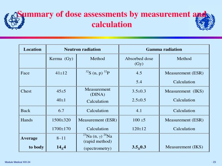 Summary of dose assessments by measurement and calculation