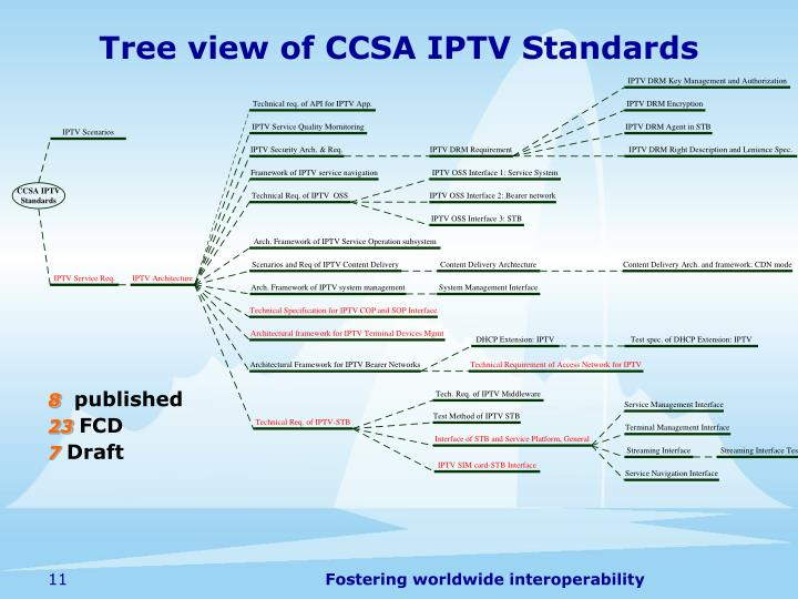 Tree view of CCSA IPTV Standards