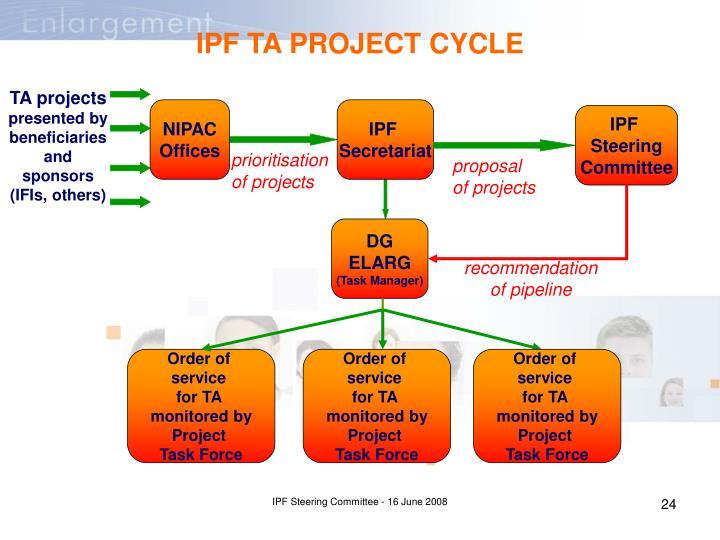 TA projects