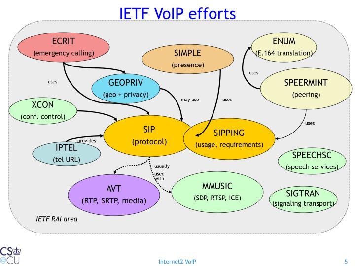 IETF VoIP efforts