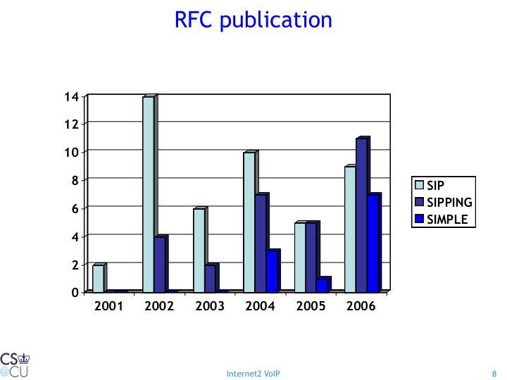 RFC publication