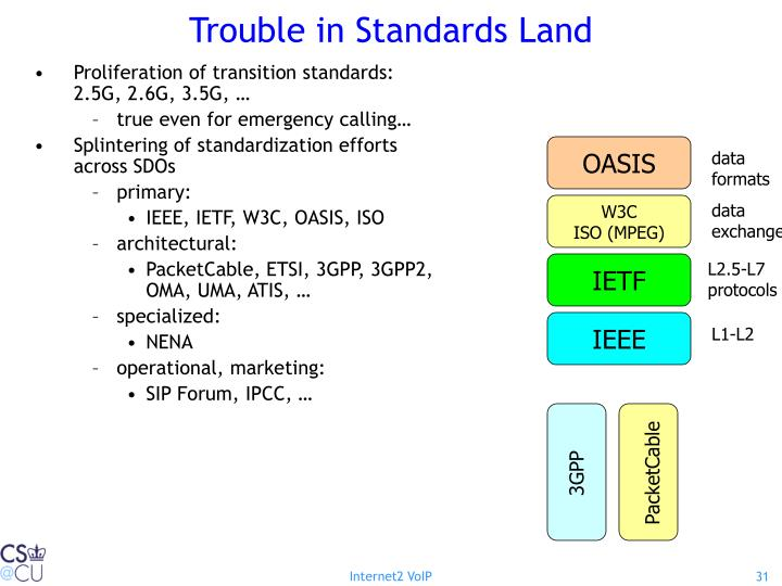 Trouble in Standards Land