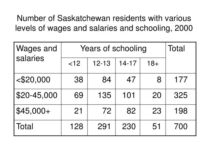 Number of Saskatchewan residents with various levels of wages and salaries and schooling, 2000