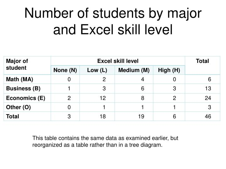Number of students by major and Excel skill level