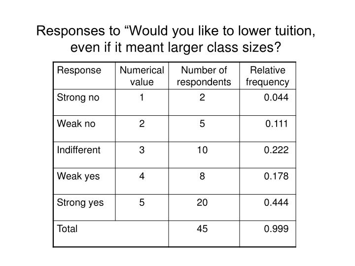 """Responses to """"Would you like to lower tuition, even if it meant larger class sizes?"""