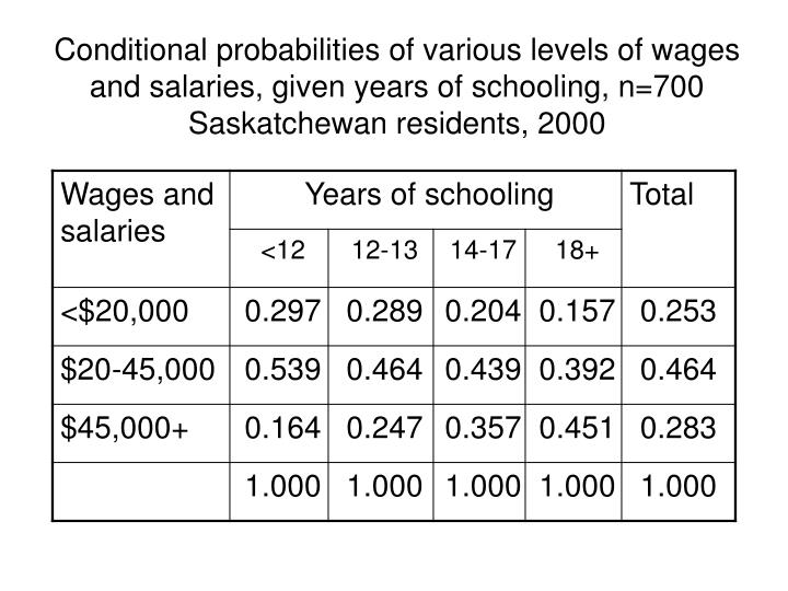 Conditional probabilities of various levels of wages and salaries, given years of schooling, n=700 Saskatchewan residents, 2000