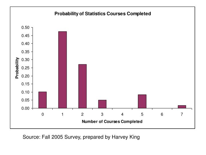 Source: Fall 2005 Survey, prepared by Harvey King