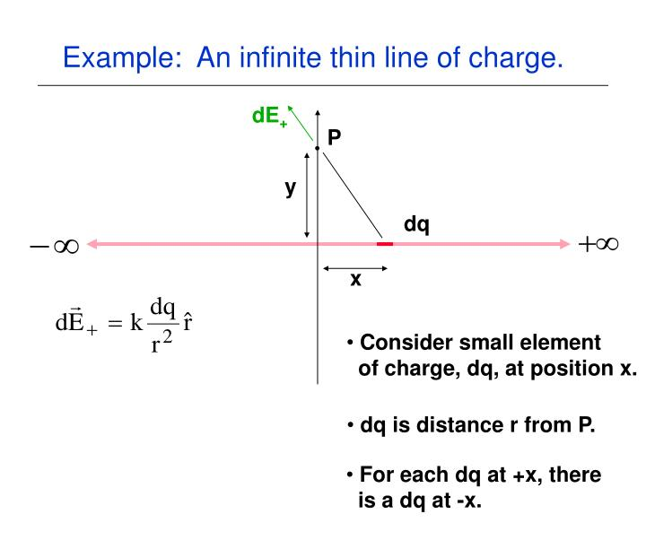 Example:  An infinite thin line of charge.