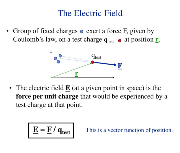 Group of fixed charges     exert a force