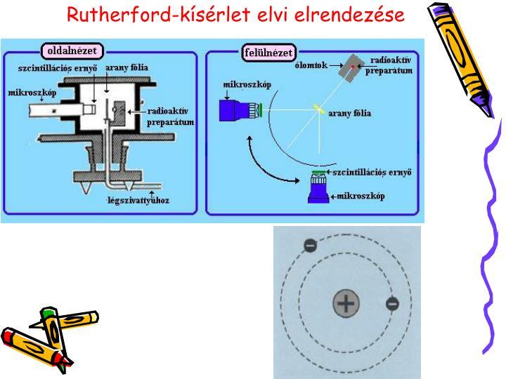 Rutherford-kísérlet elvi elrendezése