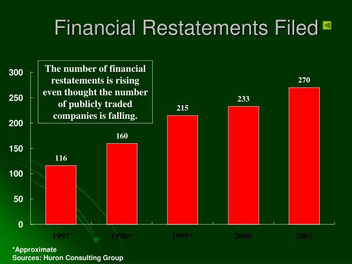 Financial Restatements Filed