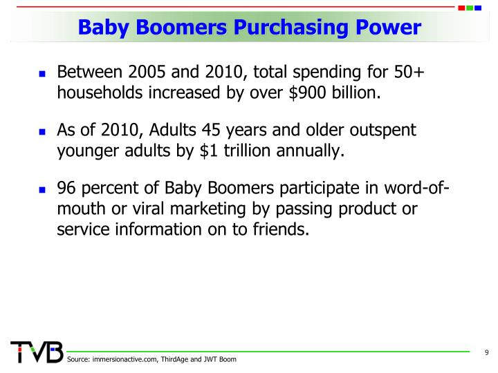 Baby Boomers Purchasing Power