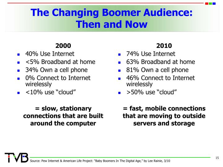 The Changing Boomer Audience: