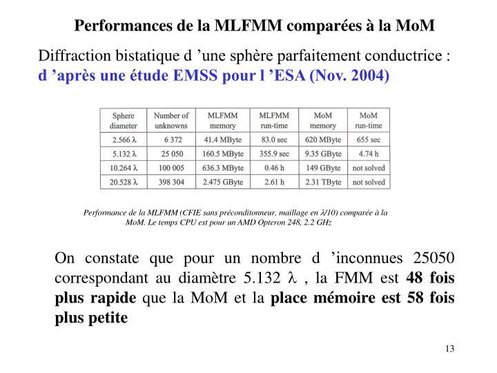 Performances de la MLFMM comparées à la MoM