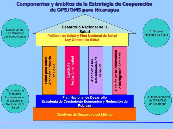 Componentes y ámbitos de la Estrategia de Cooperación de OPS/OMS para