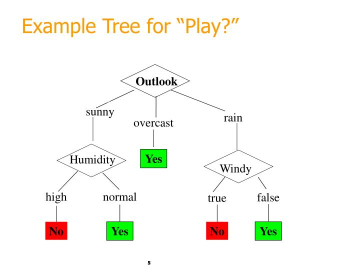 """Example Tree for """"Play?"""""""