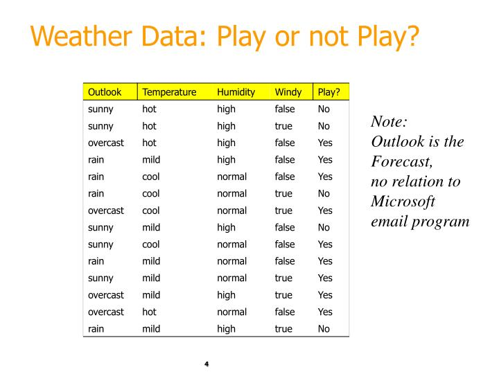 Weather Data: Play or not Play?
