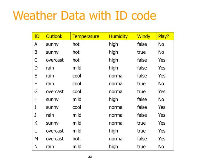 Weather Data with ID code