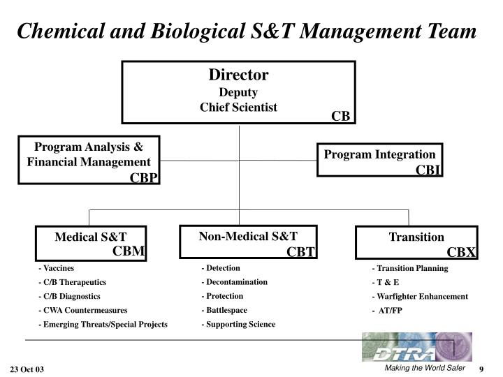 Chemical and Biological S&T Management Team