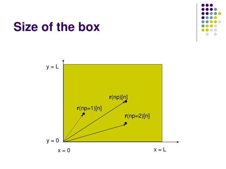 Size of the box