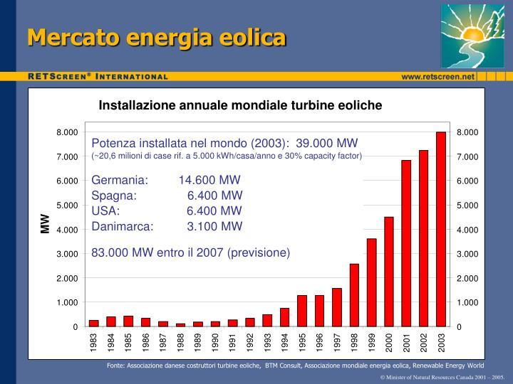Mercato energia eolica