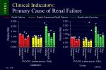 clinical indicators primary cause of renal failure