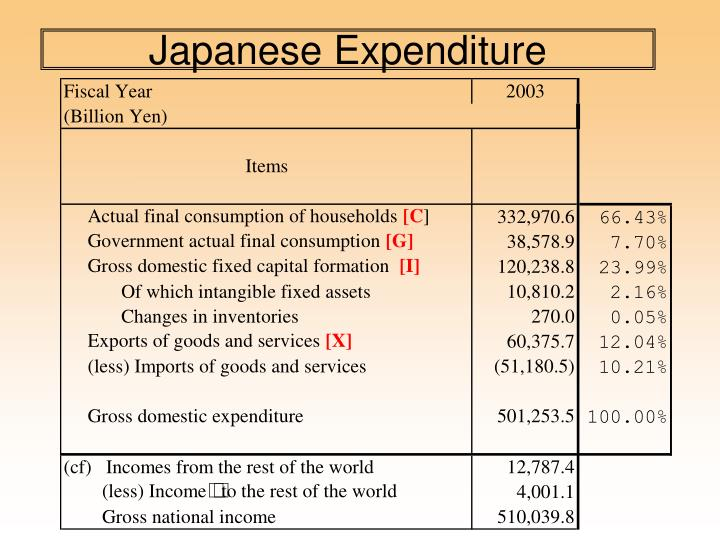 Japanese Expenditure