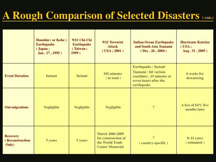 A Rough Comparison of Selected Disasters