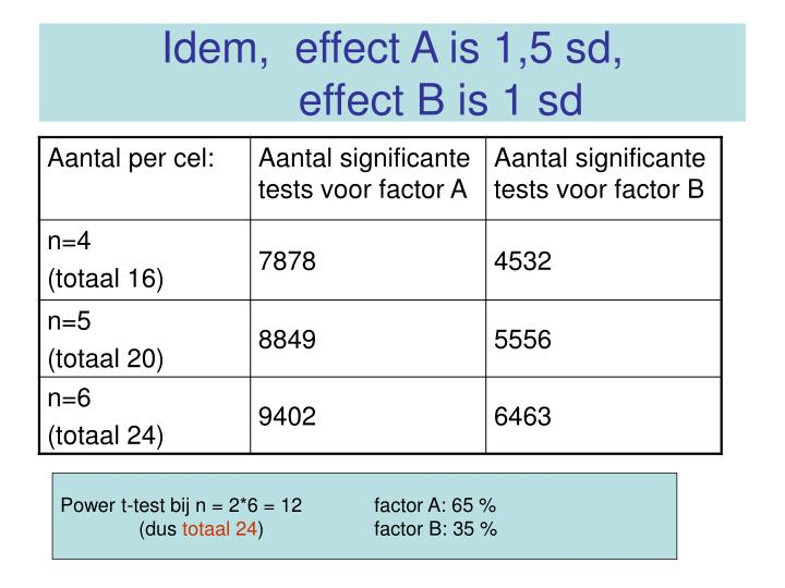 Idem,  effect A is 1,5 sd,
