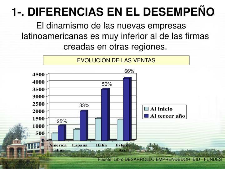El dinamismo de las nuevas empresas latinoamericanas es muy inferior al de las firmas creadas en otras regiones.