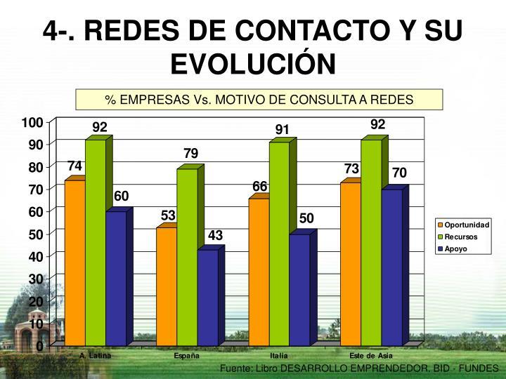 4-. REDES DE CONTACTO Y SU EVOLUCIÓN