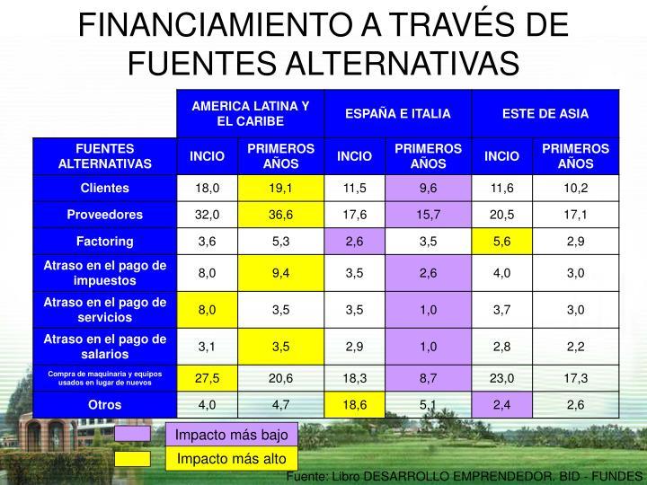 FINANCIAMIENTO A TRAVÉS DE FUENTES ALTERNATIVAS