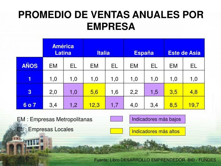 PROMEDIO DE VENTAS ANUALES POR EMPRESA