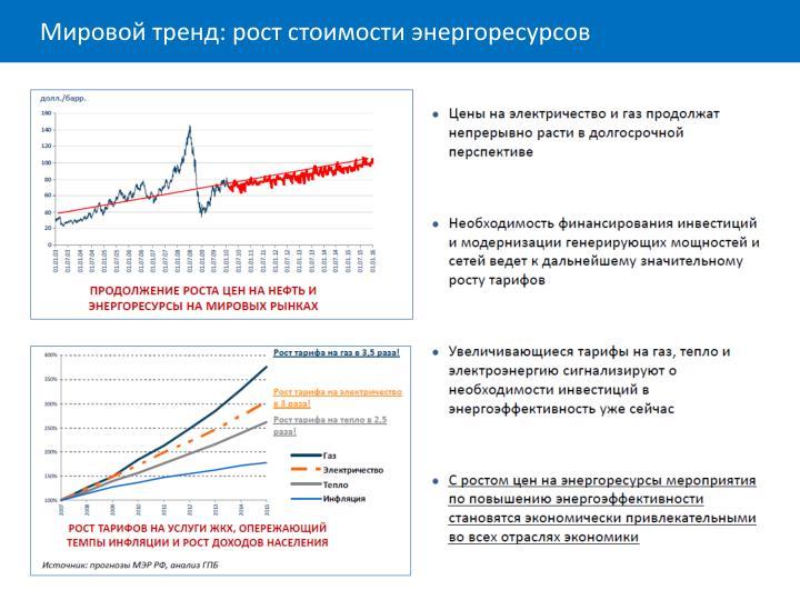 Мировой тренд: рост стоимости энергоресурсов