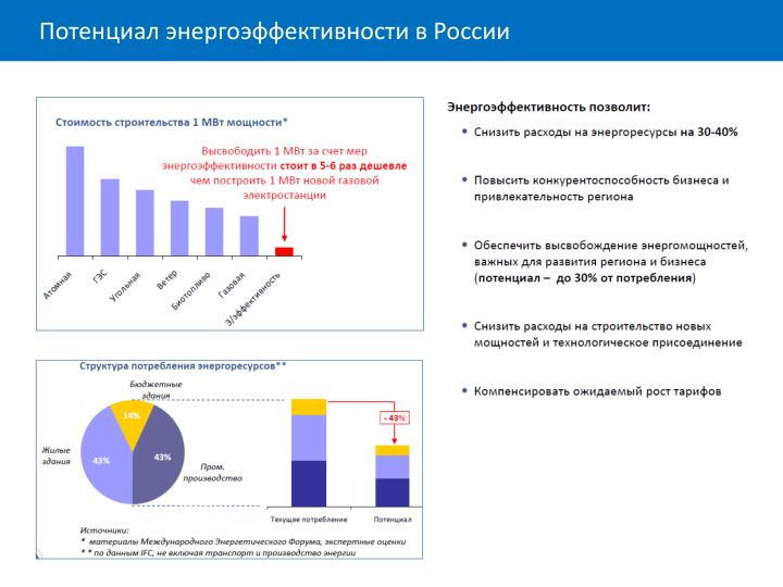 Потенциал энергоэффективности в России