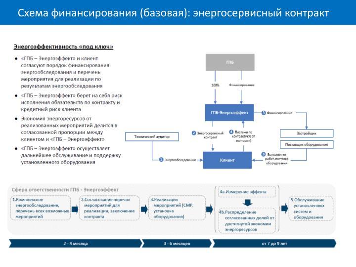 Схема финансирования (базовая): энергосервисный контракт