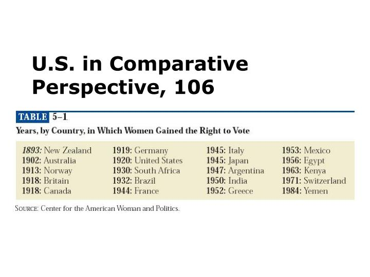 U.S. in Comparative Perspective, 106