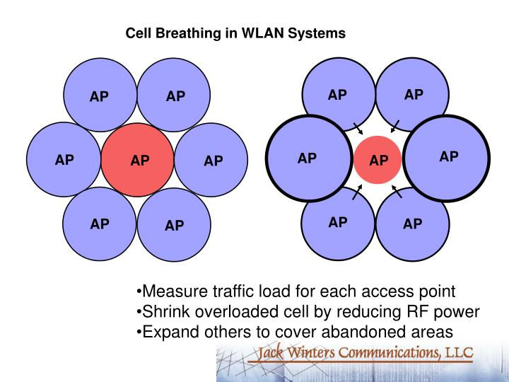 Cell Breathing in WLAN Systems