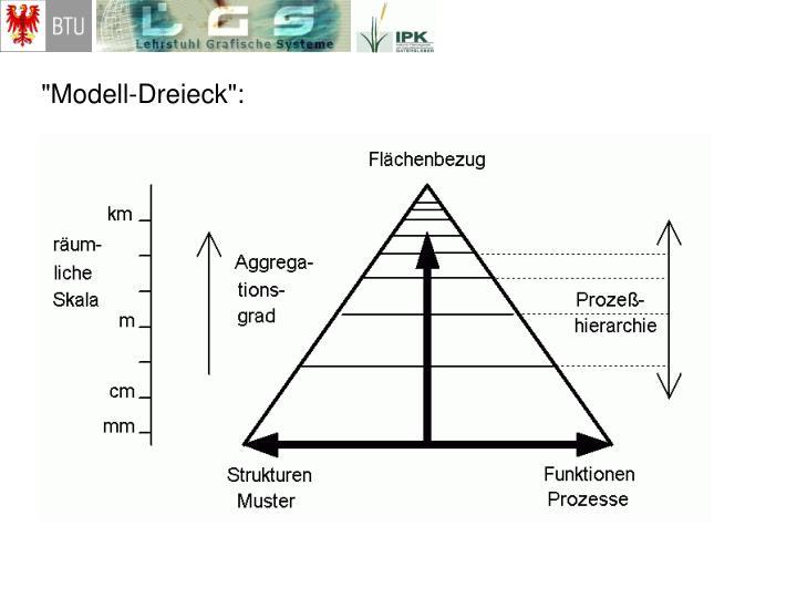 """""""Modell-Dreieck"""":"""