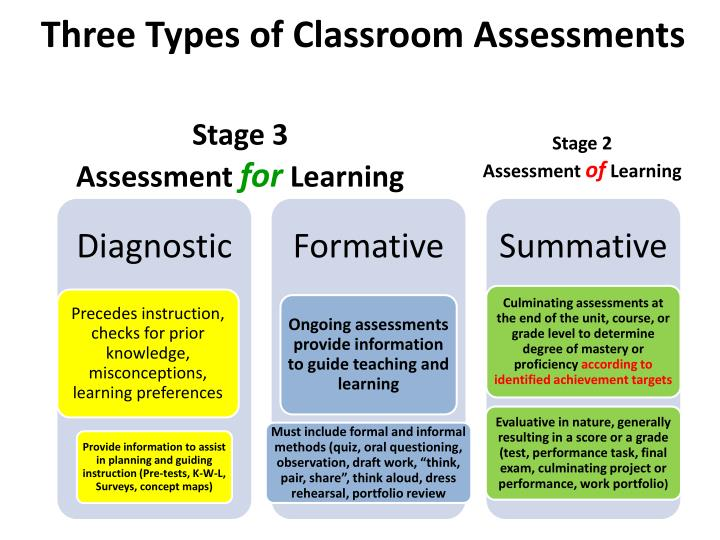Three Types of Classroom Assessments