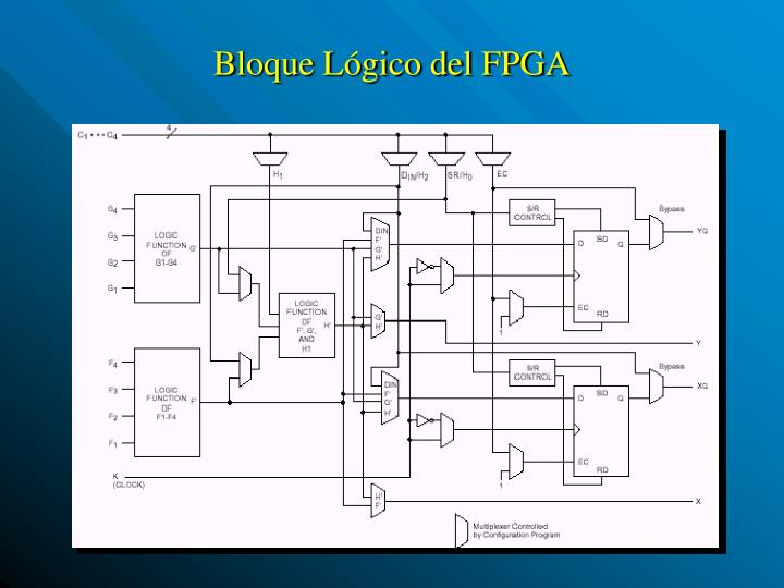 Bloque Lógico del FPGA
