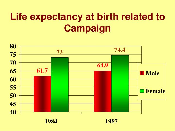 Life expectancy at birth related to Campaign
