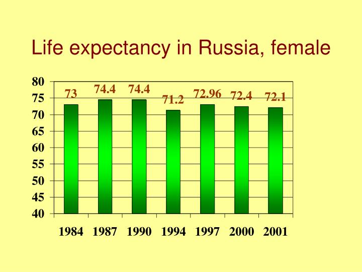 Life expectancy in Russia, female